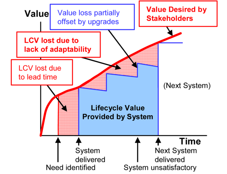 Measuring the Life-Cycle Value of Enduring Systems
