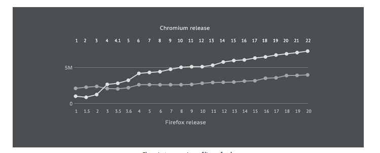 Technical Debt in Firefox and Chromium