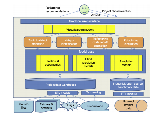 A Decision-Support System Approach to Economics-Driven Modularity Evaluation