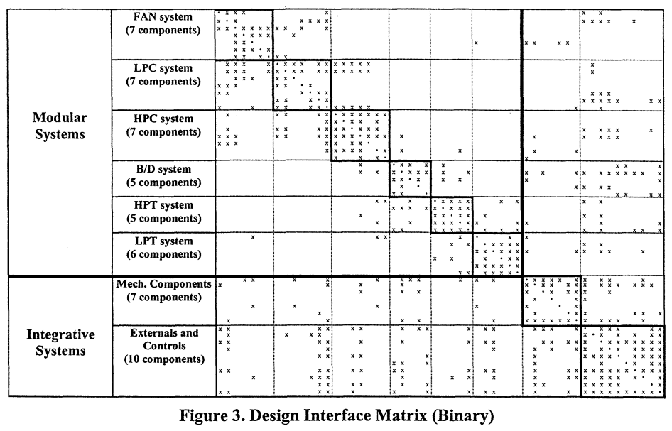 Understanding the Effects of Product Architecture on Technical Communication in Product Development Organizations